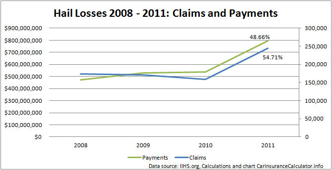 Evolution of insurance claims and payments due to hail 2008 - 2011